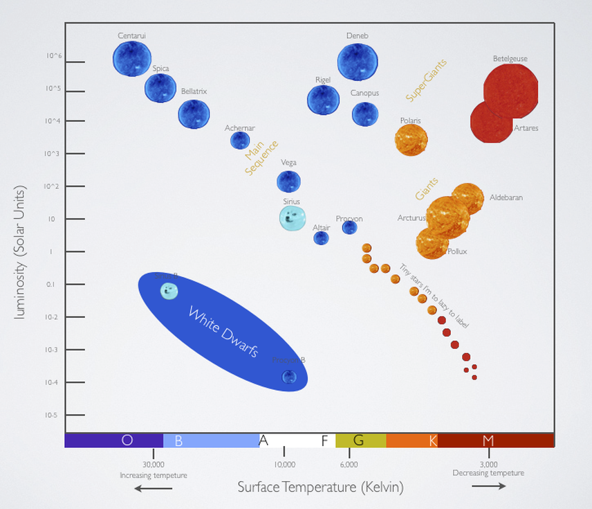 the hertzsprung-russell diagram is a graphical tool that astronomers use to  classify stars according to their luminosity, spectral type, color,